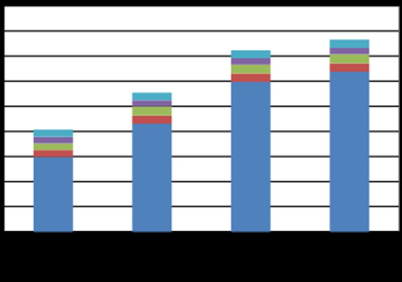 The proposed scenario to reduce coal demand in Vietnam for 2020 – 2030 period